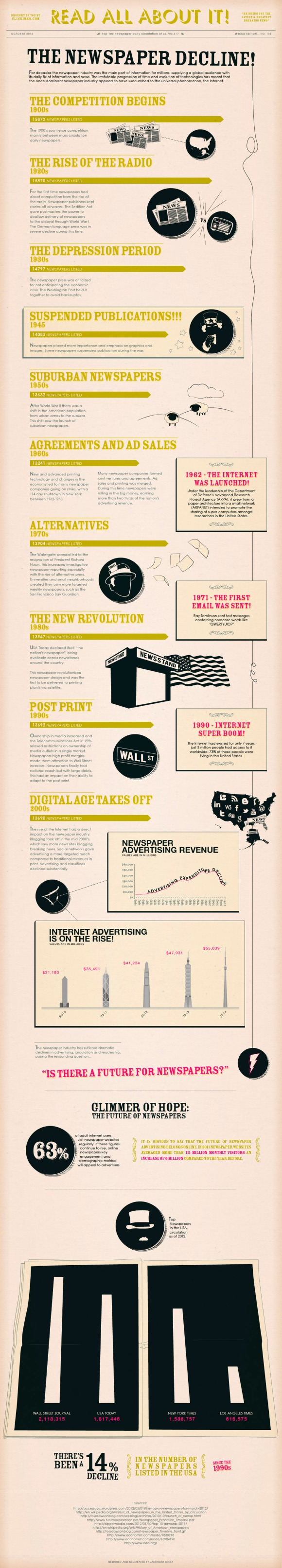 USA Newspaper Decline infographic