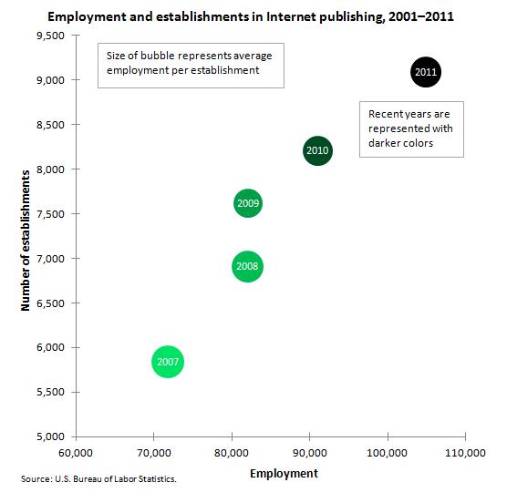 internet y empleos
